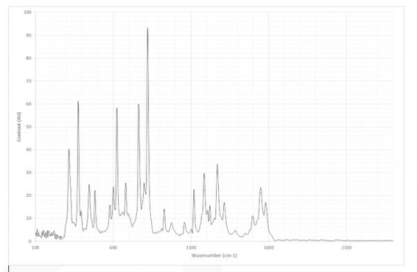 IS-Instruments-grat-Paracetamol Raman spectrum