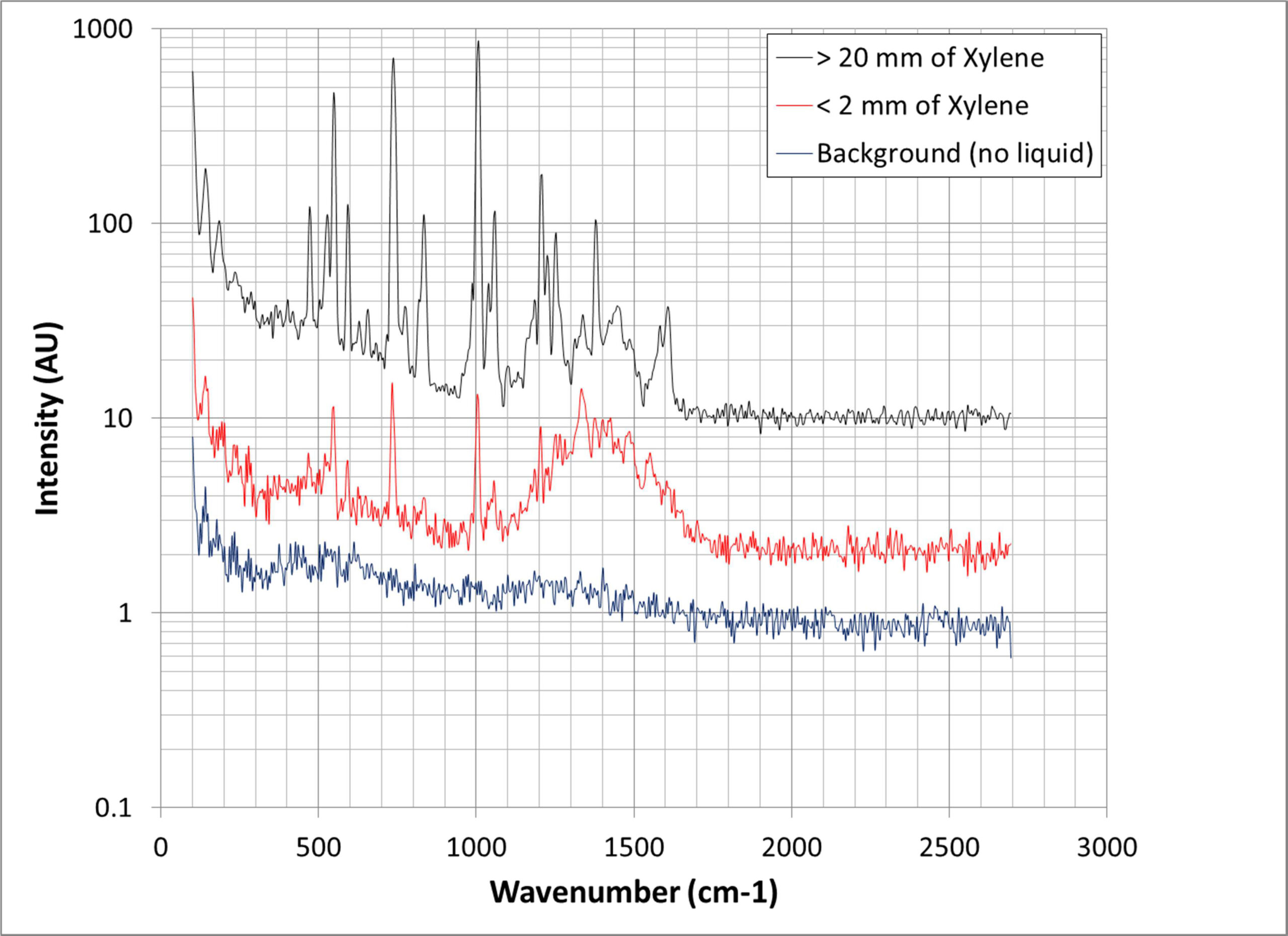 IS-Instruments application_of_raman_spectrometer Fig 01