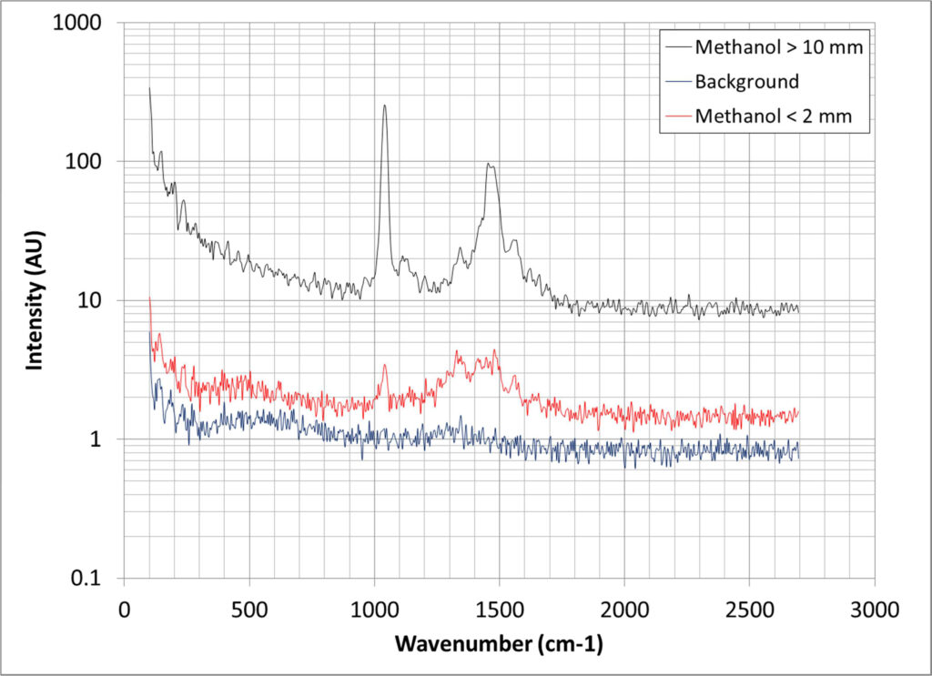 IS-Instruments application_of_raman_spectrometer Fig 02
