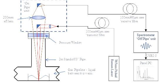 IS-Instruments Schematic