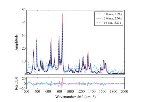 Paracetamol Raman shift spectra